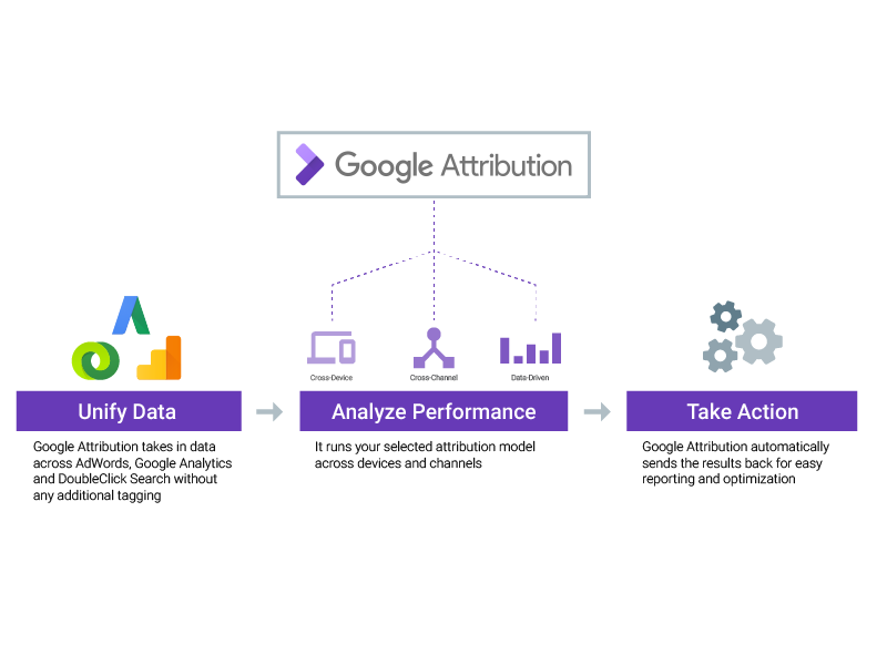 Google Attribution, nueva herramienta para profesionales de marketing